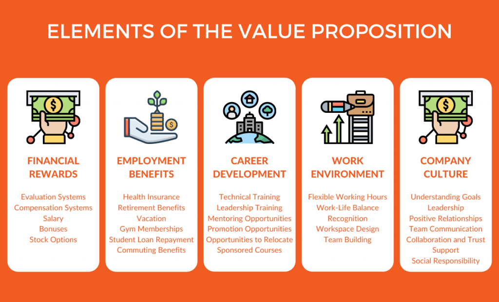 Elements of the value proposition