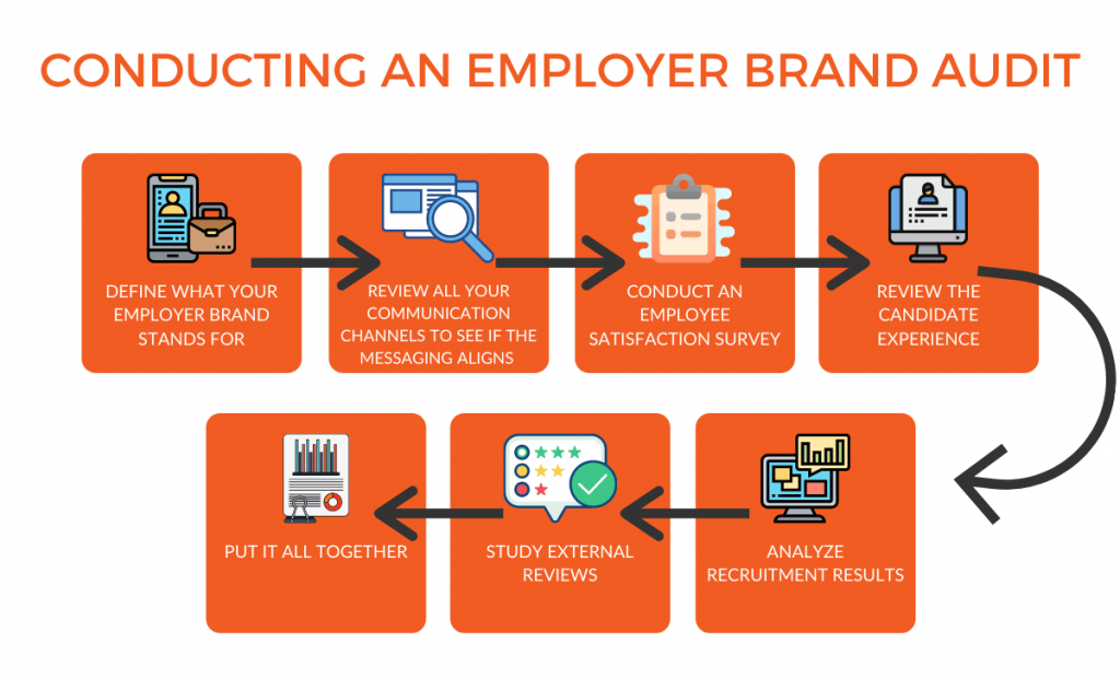 Conducting an employer brand audit