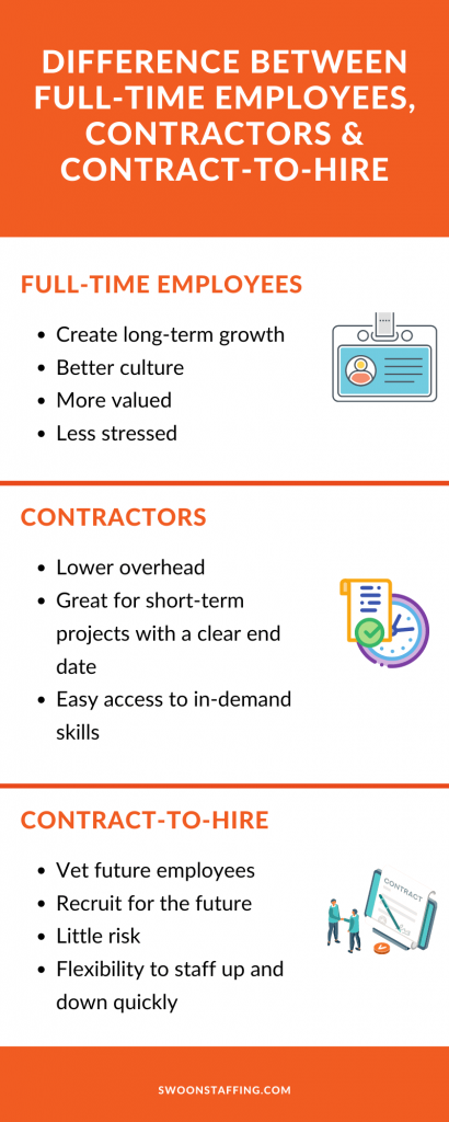 Difference between full-time, contractors, and contract-to-hire employees